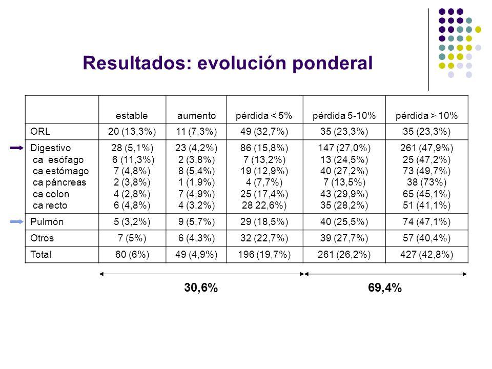 Resultados: evolución ponderal estableaumentopérdida < 5%pérdida 5-10%pérdida > 10% ORL 20 (13,3%)11 (7,3%)49 (32,7%)35 (23,3%) Digestivo ca esófago c