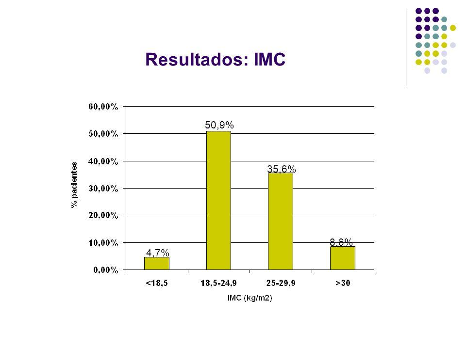 Resultados: IMC 4,7% 8,6% 35,6% 50,9%