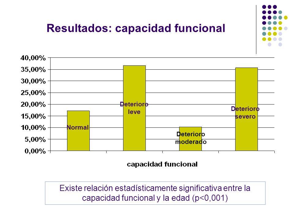 Resultados: capacidad funcional Existe relación estadísticamente significativa entre la capacidad funcional y la edad (p<0,001) Normal Deterioro leve