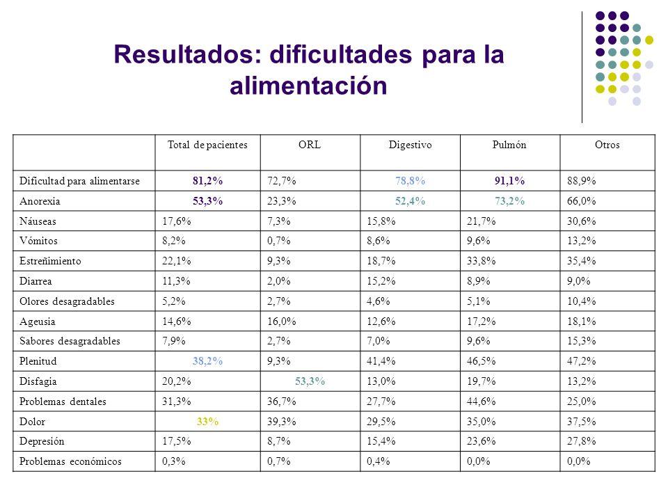 Resultados: dificultades para la alimentación Total de pacientesORLDigestivoPulmónOtros Dificultad para alimentarse81,2%72,7%78,8%91,1%88,9% Anorexia5