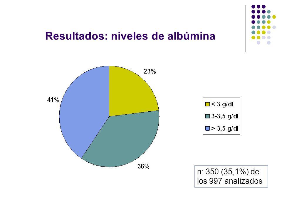 Resultados: niveles de albúmina n: 350 (35,1%) de los 997 analizados