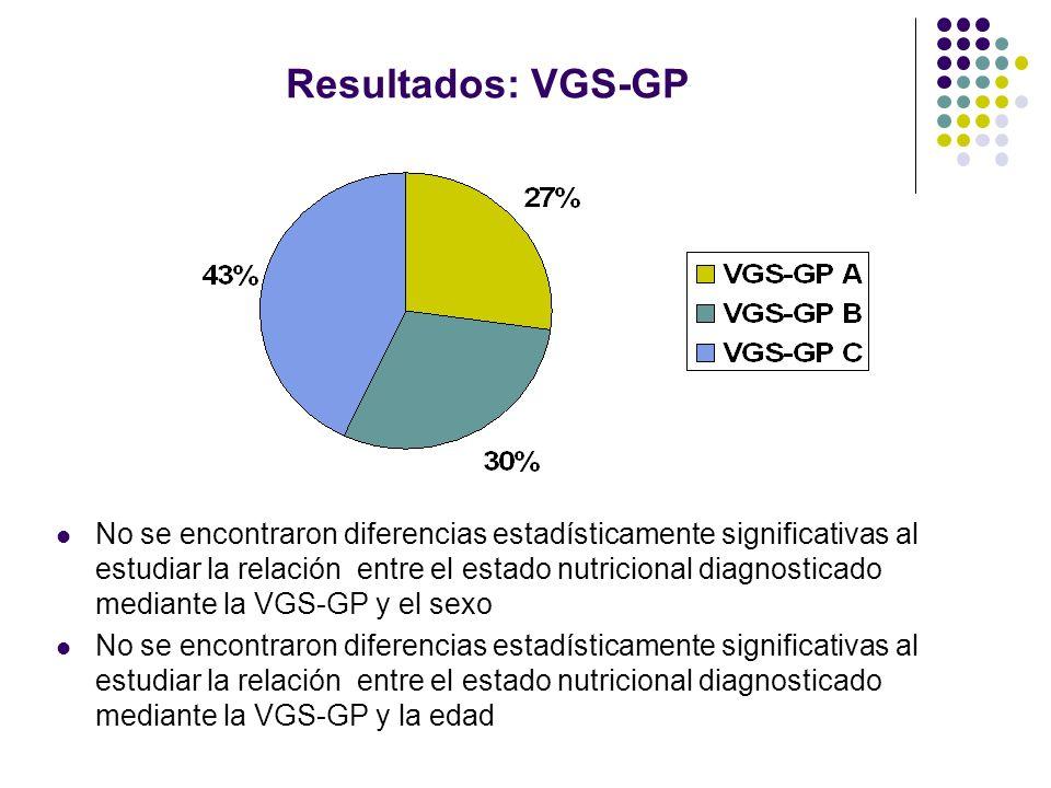 Resultados: VGS-GP No se encontraron diferencias estadísticamente significativas al estudiar la relación entre el estado nutricional diagnosticado med