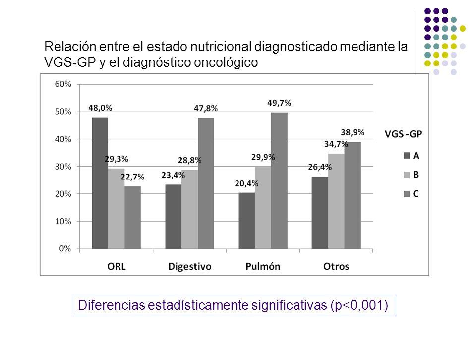 Relación entre el estado nutricional diagnosticado mediante la VGS-GP y el diagnóstico oncológico Diferencias estadísticamente significativas (p<0,001