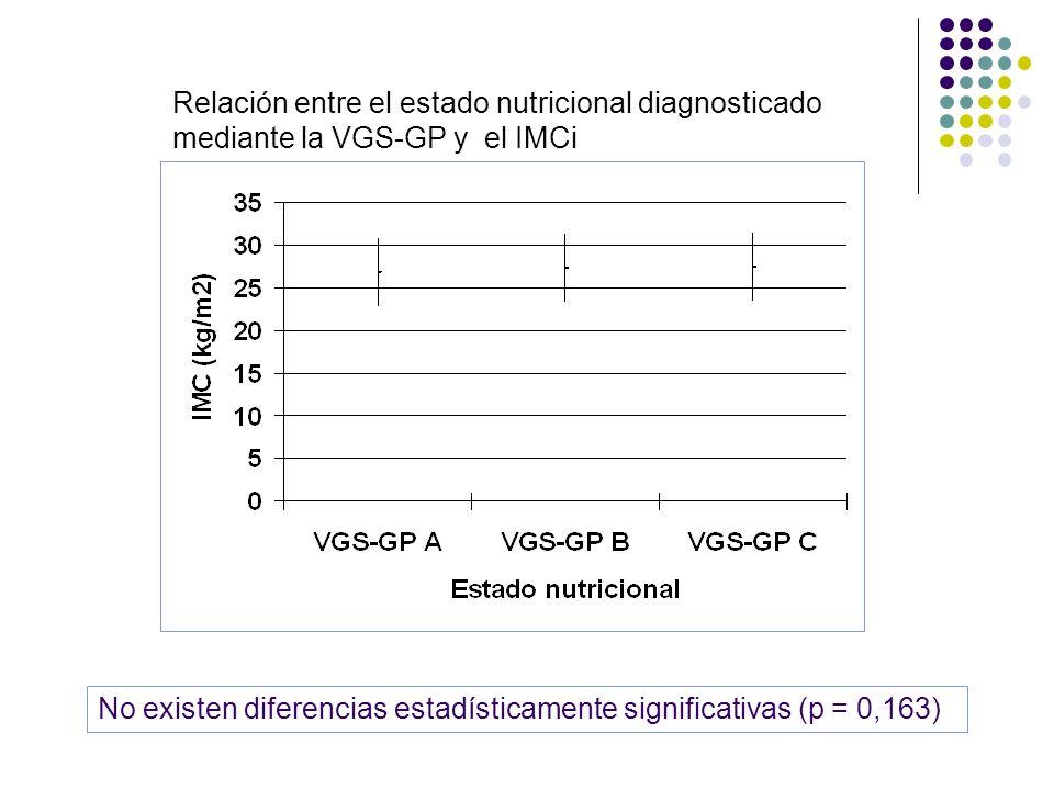Relación entre el estado nutricional diagnosticado mediante la VGS-GP y el IMCi No existen diferencias estadísticamente significativas (p = 0,163)