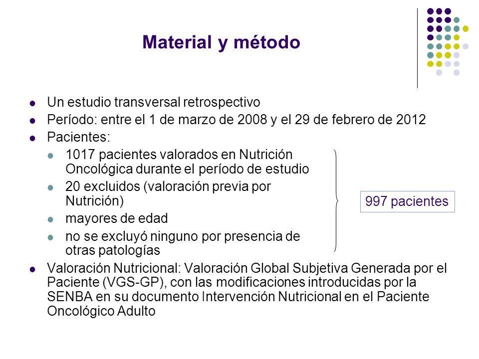 Material y método Un estudio transversal retrospectivo Período: entre el 1 de marzo de 2008 y el 29 de febrero de 2012 Pacientes: 1017 pacientes valor