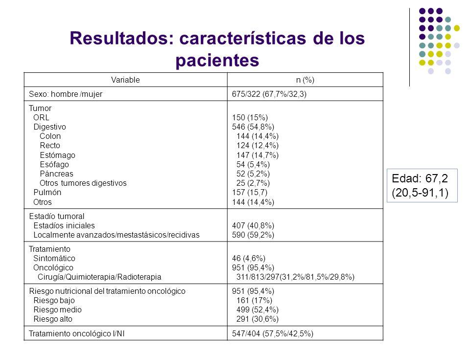 Resultados: características de los pacientes Variablen (%) Sexo: hombre /mujer675/322 (67,7%/32,3) Tumor ORL Digestivo Colon Recto Estómago Esófago Pá