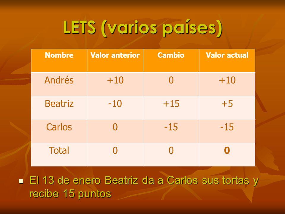 LETS (varios países) El 13 de enero Beatriz da a Carlos sus tortas y recibe 15 puntos El 13 de enero Beatriz da a Carlos sus tortas y recibe 15 puntos