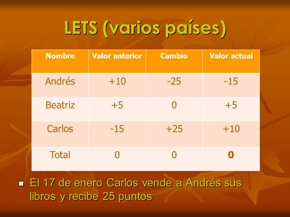 LETS (varios países) El 17 de enero Carlos vende a Andrés sus libros y recibe 25 puntos El 17 de enero Carlos vende a Andrés sus libros y recibe 25 pu