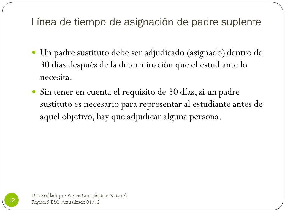 Línea de tiempo de asignación de padre suplente Un padre sustituto debe ser adjudicado (asignado) dentro de 30 días después de la determinación que el