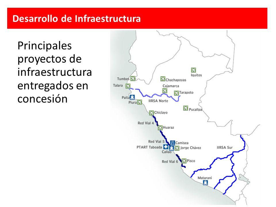 Principales proyectos de infraestructura entregados en concesión Desarrollo de Infraestructura