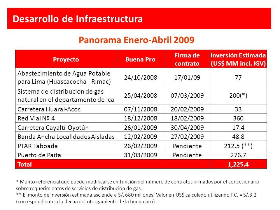 Panorama Enero-Abril 2009 ProyectoBuena Pro Firma de contrato Inversión Estimada (US$ MM incl. IGV) Abastecimiento de Agua Potable para Lima (Huascaco