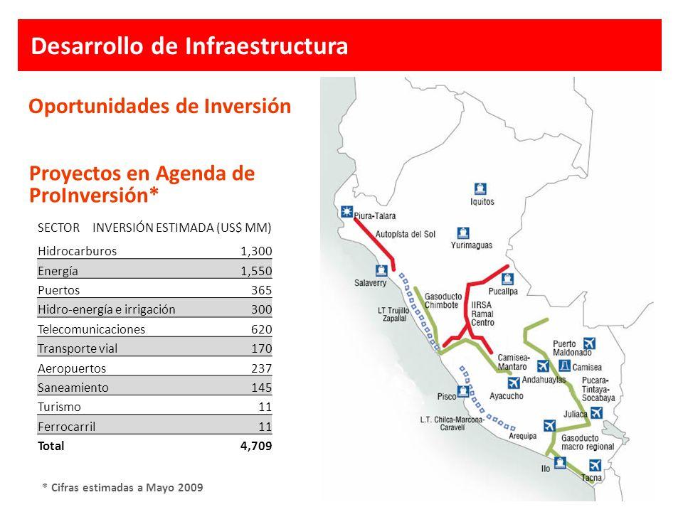 Oportunidades de Inversión Proyectos en Agenda de ProInversión* * Cifras estimadas a Mayo 2009 Desarrollo de Infraestructura SECTORINVERSIÓN ESTIMADA