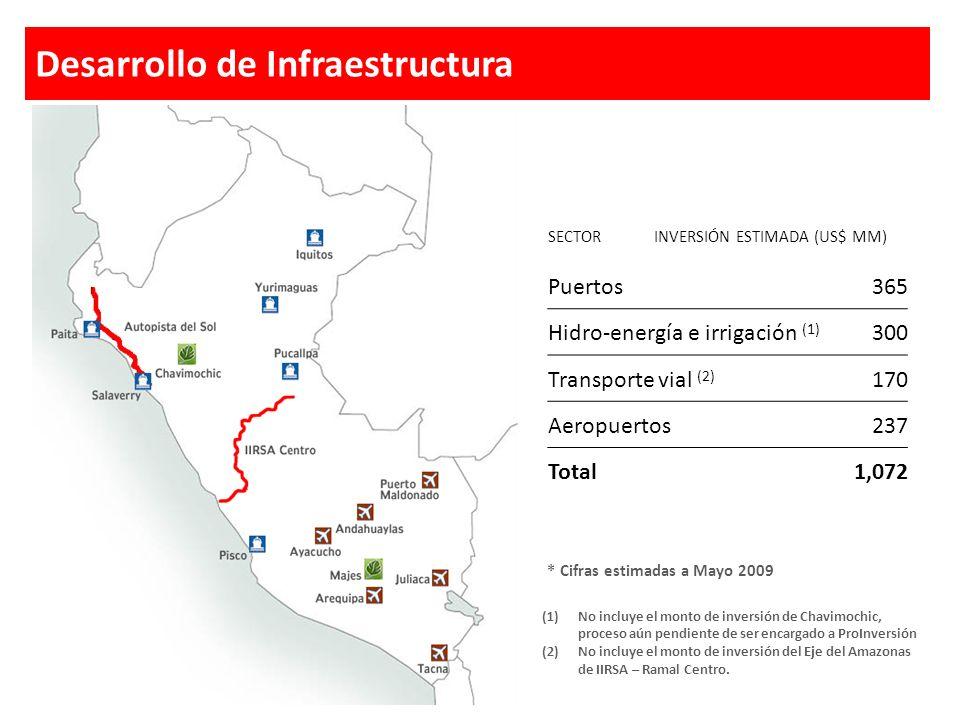 Proyectos priorizados en agenda de ProInversión Decreto de Urgencia N°047-2008 Desarrollo de Infraestructura * Cifras estimadas a Mayo 2009 SECTORINVE