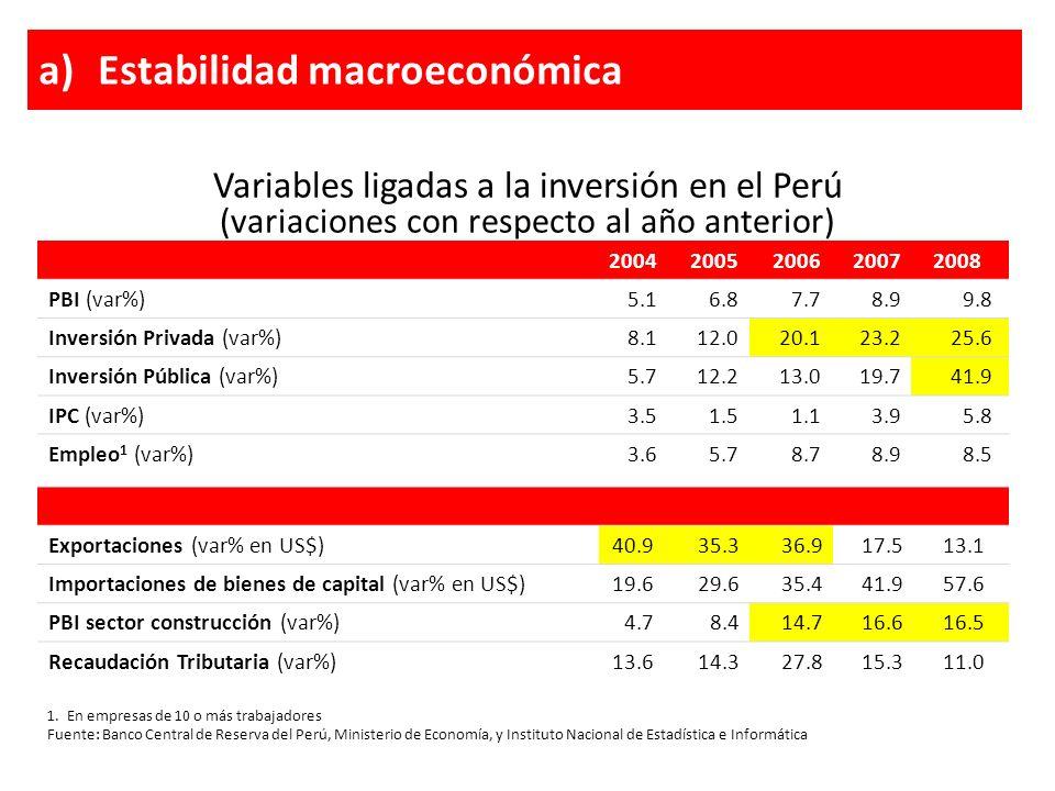 Variables ligadas a la inversión en el Perú (variaciones con respecto al año anterior) a)Estabilidad macroeconómica 1. En empresas de 10 o más trabaja