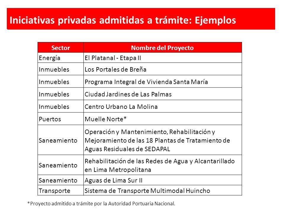 Iniciativas privadas admitidas a trámite: Ejemplos SectorNombre del Proyecto EnergíaEl Platanal - Etapa II InmueblesLos Portales de Breña InmueblesPro
