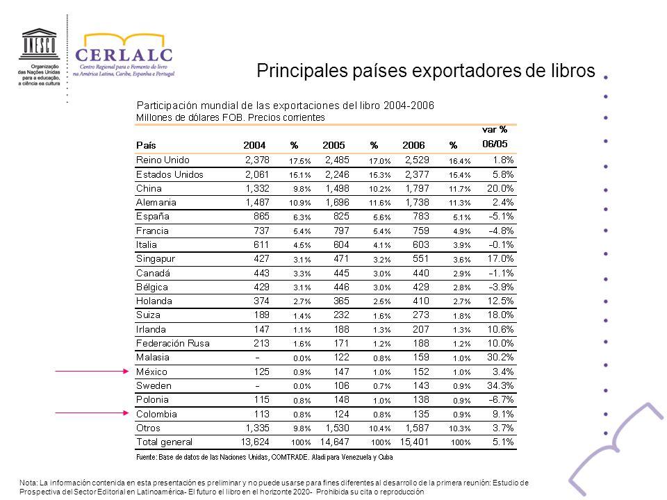 Principales países exportadores de libros Nota: La información contenida en esta presentación es preliminar y no puede usarse para fines diferentes al