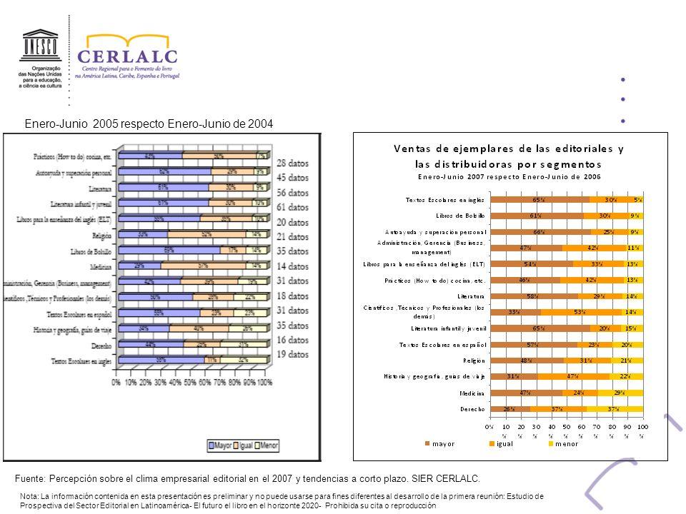 Fuente: Percepción sobre el clima empresarial editorial en el 2007 y tendencias a corto plazo. SIER CERLALC. Nota: La información contenida en esta pr