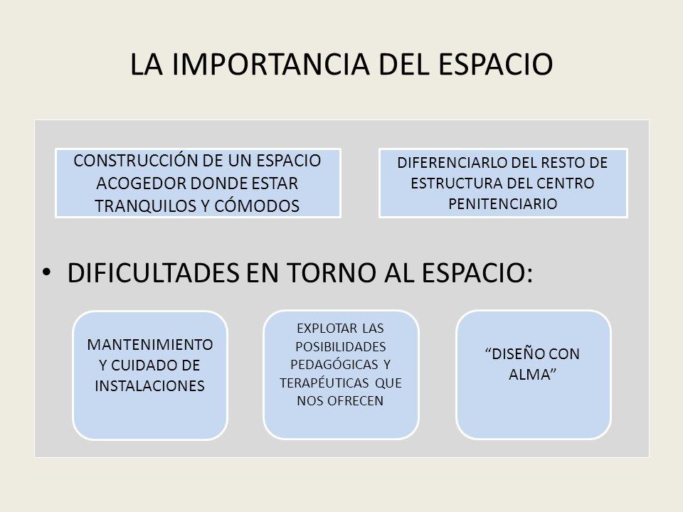 LA IMPORTANCIA DEL ESPACIO DIFICULTADES EN TORNO AL ESPACIO: CONSTRUCCIÓN DE UN ESPACIO ACOGEDOR DONDE ESTAR TRANQUILOS Y CÓMODOS DIFERENCIARLO DEL RE