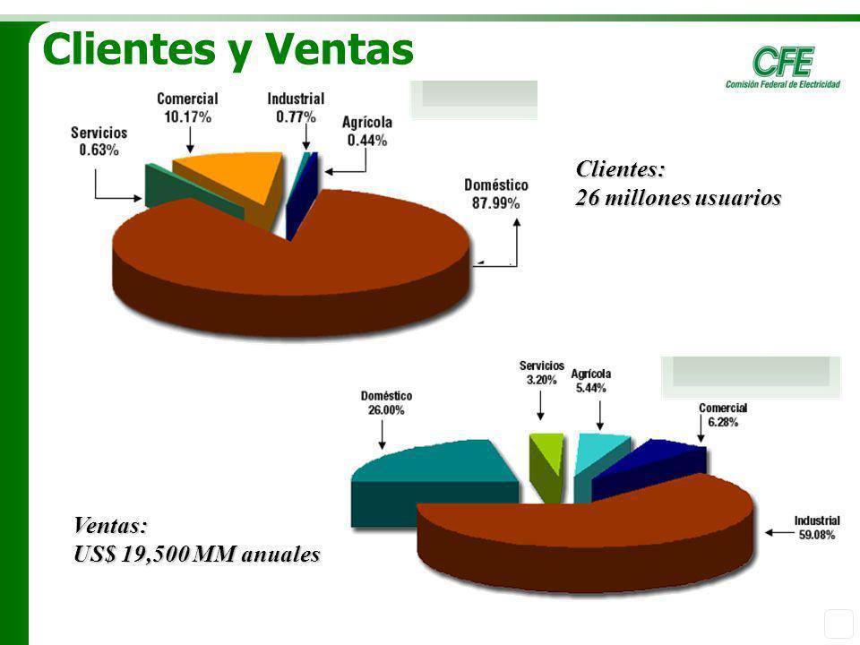 Clientes y Ventas Clientes: 26 millones usuarios Ventas: US$ 19,500 MM anuales