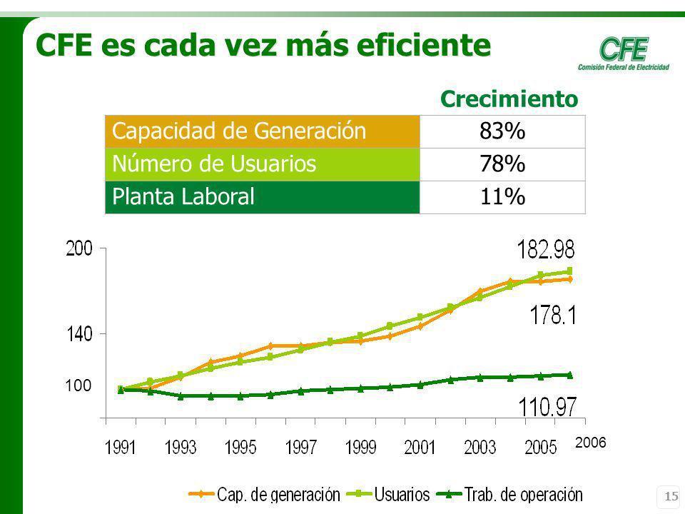 15 CFE es cada vez más eficiente 2006 100 Crecimiento Capacidad de Generación83% Número de Usuarios78% Planta Laboral11%