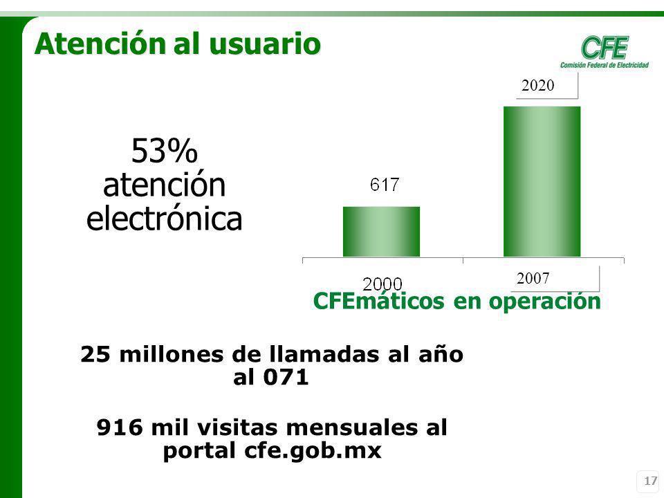 17 Atención al usuario 53% atención electrónica CFEmáticos en operación 25 millones de llamadas al año al 071 916 mil visitas mensuales al portal cfe.
