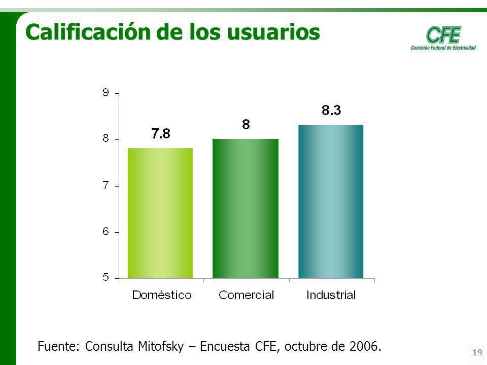 19 Calificación de los usuarios Fuente: Consulta Mitofsky – Encuesta CFE, octubre de 2006.