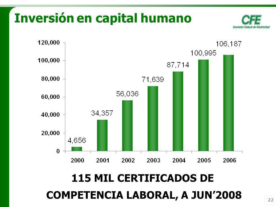 22 Inversión en capital humano 115 MIL CERTIFICADOS DE COMPETENCIA LABORAL, A JUN2008