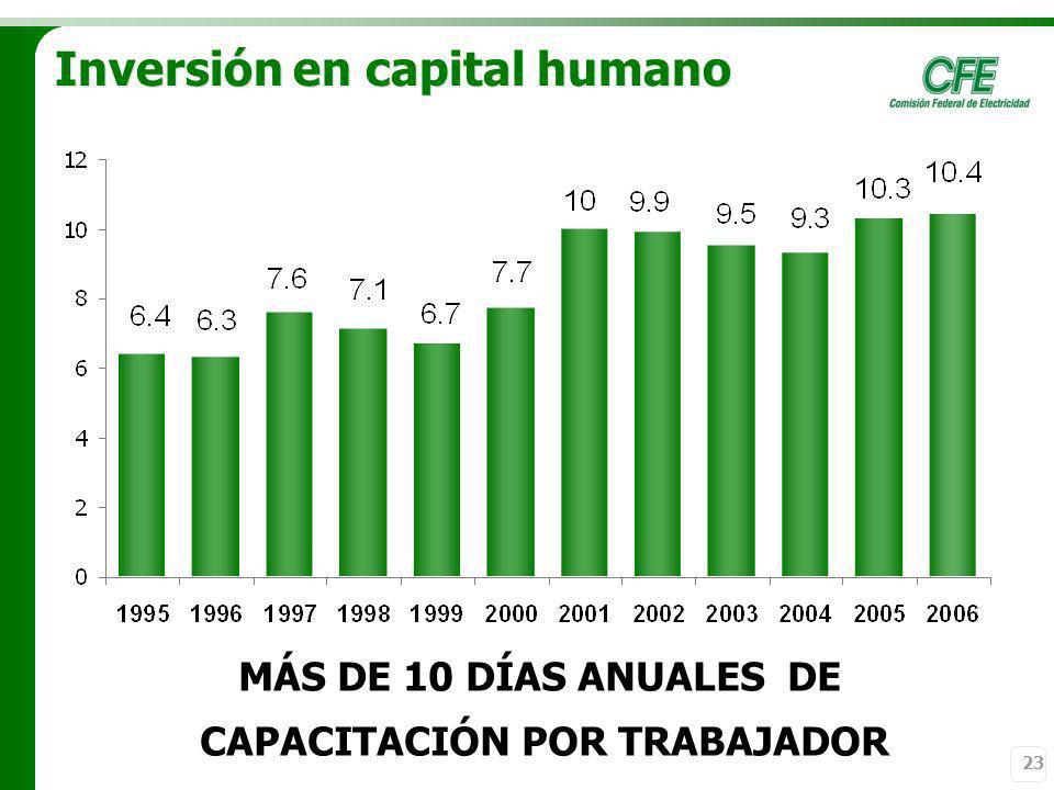 23 Inversión en capital humano MÁS DE 10 DÍAS ANUALES DE CAPACITACIÓN POR TRABAJADOR