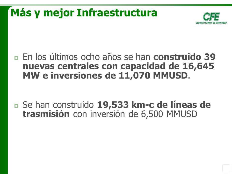 Más y mejor Infraestructura En los últimos ocho años se han construido 39 nuevas centrales con capacidad de 16,645 MW e inversiones de 11,070 MMUSD. S
