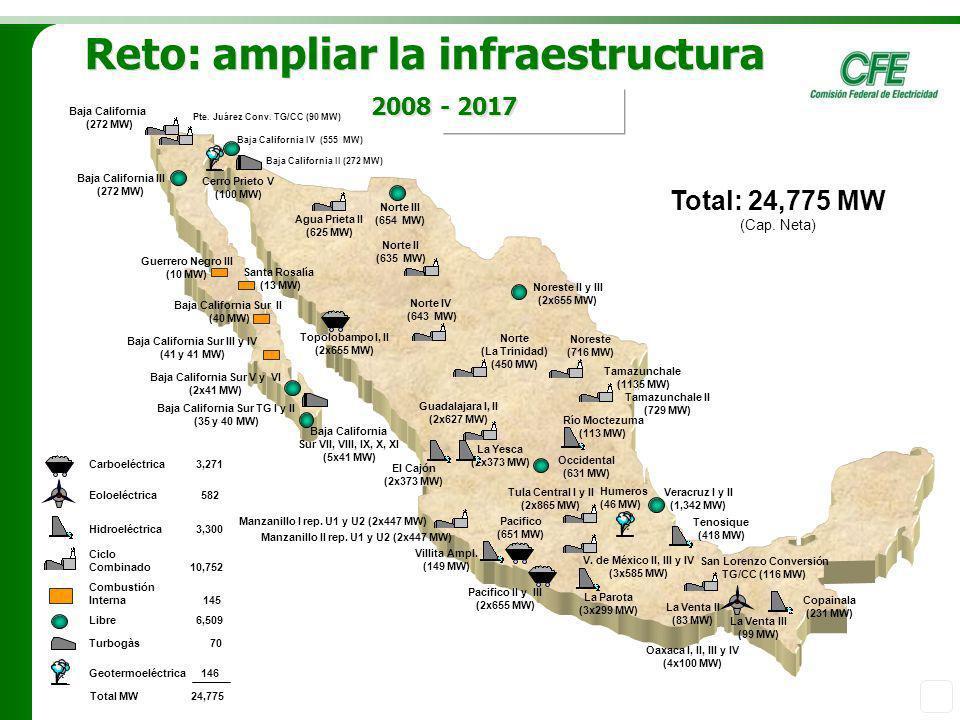 2007-2017 Veracruz I y II (1,342 MW) Guerrero Negro III (10 MW) Santa Rosalía (13 MW) San Lorenzo Conversión TG/CC (116 MW) Baja California III (272 M