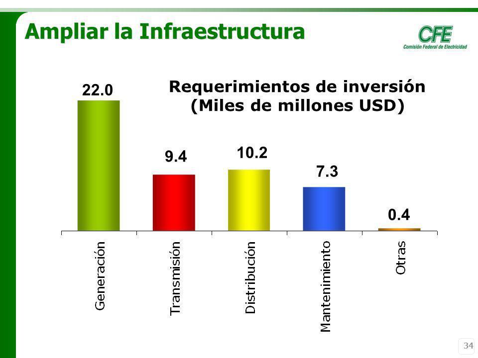 34 Ampliar la Infraestructura 22.0 10.2 9.4 7.3 0.4 Requerimientos de inversión (Miles de millones USD)
