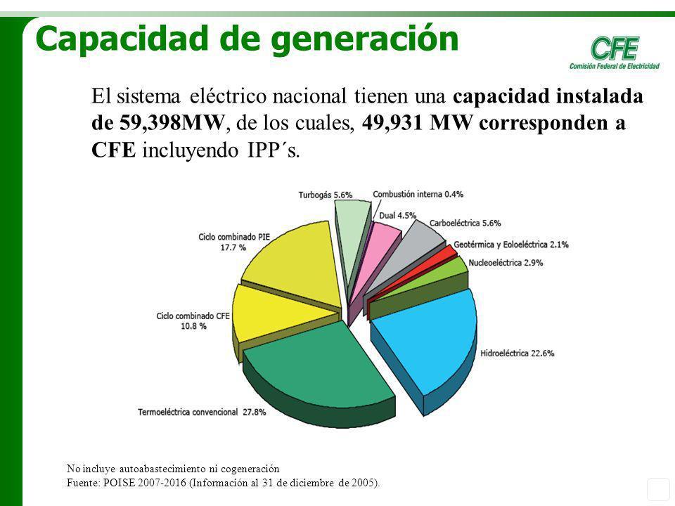 Capacidad de generación El sistema eléctrico nacional tienen una capacidad instalada de 59,398MW, de los cuales, 49,931 MW corresponden a CFE incluyen
