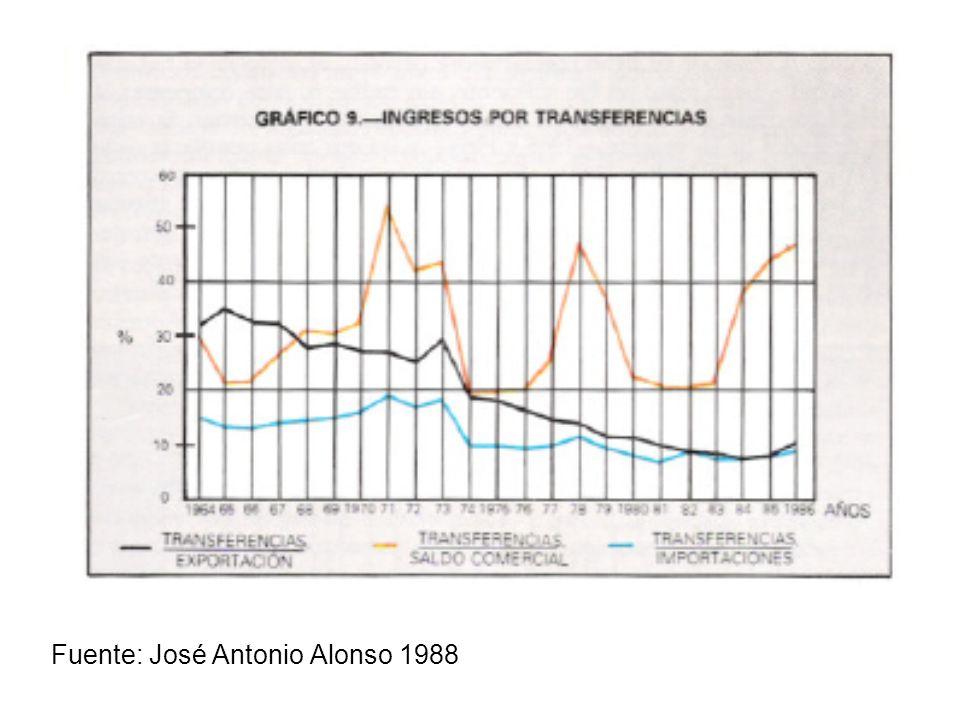 Fuente: José Antonio Alonso 1988