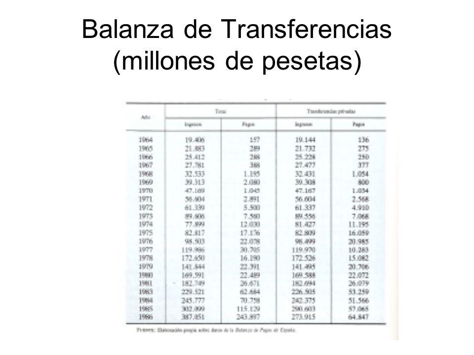 Balanza de Transferencias (millones de pesetas)