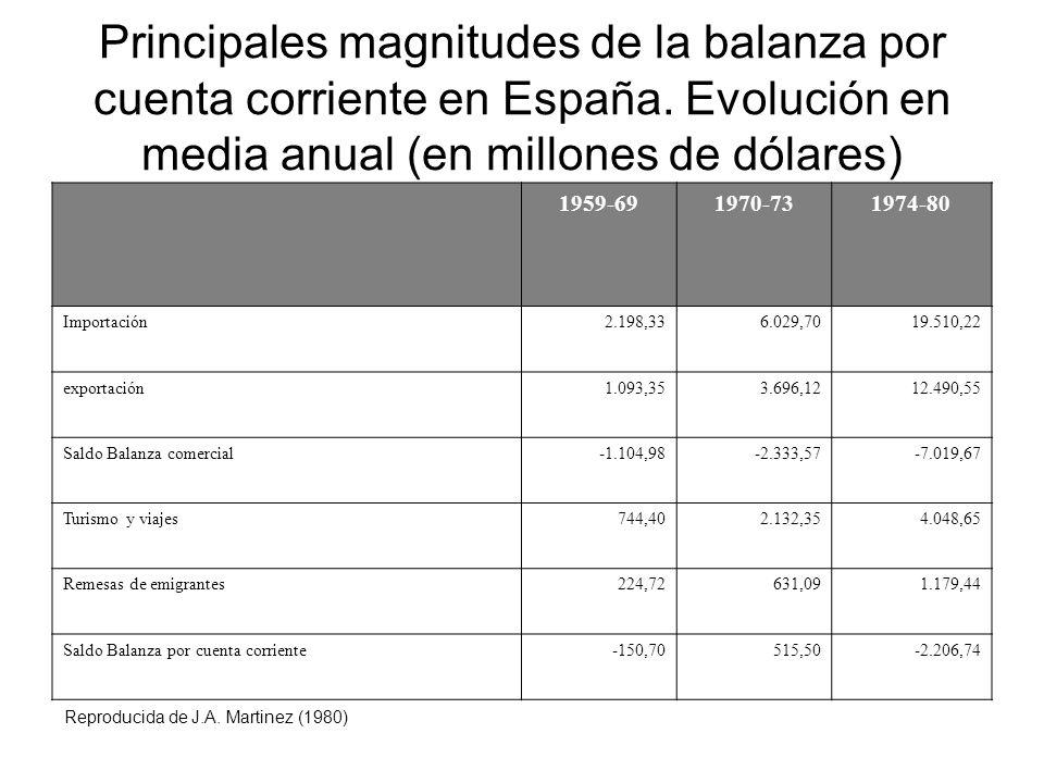 Principales magnitudes de la balanza por cuenta corriente en España. Evolución en media anual (en millones de dólares) 1959-691970-731974-80 Importaci
