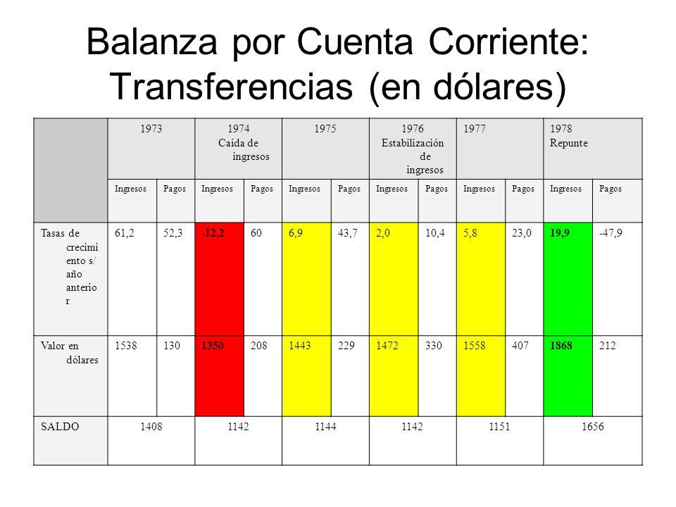 Balanza por Cuenta Corriente: Transferencias (en dólares) 19731974 Caída de ingresos 19751976 Estabilización de ingresos 19771978 Repunte IngresosPago