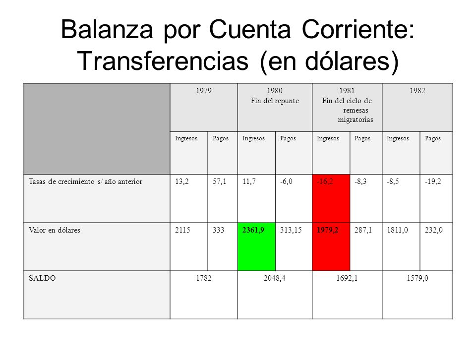 Balanza por Cuenta Corriente: Transferencias (en dólares) 19791980 Fin del repunte 1981 Fin del ciclo de remesas migratorias 1982 IngresosPagosIngreso