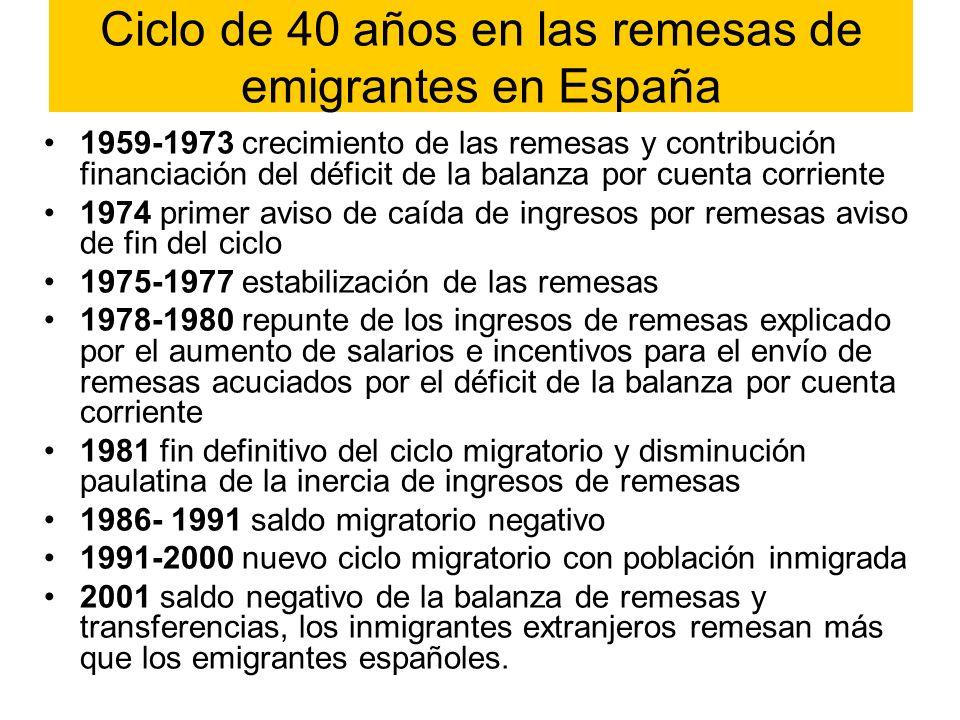 Ciclo de 40 años en las remesas de emigrantes en España 1959-1973 crecimiento de las remesas y contribución financiación del déficit de la balanza por