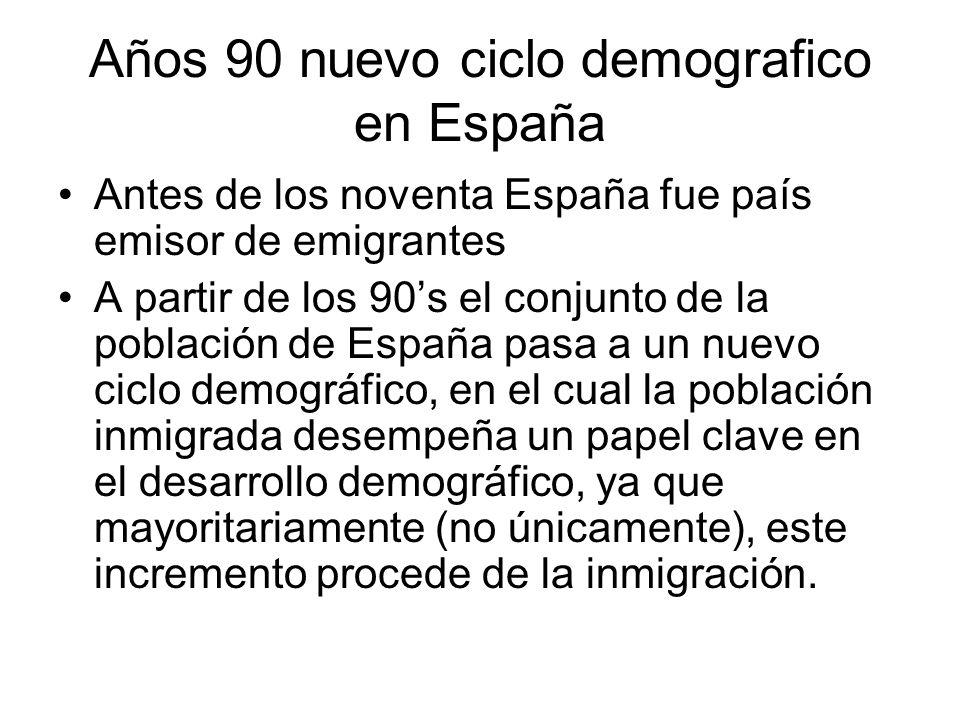 Años 90 nuevo ciclo demografico en España Antes de los noventa España fue país emisor de emigrantes A partir de los 90s el conjunto de la población de