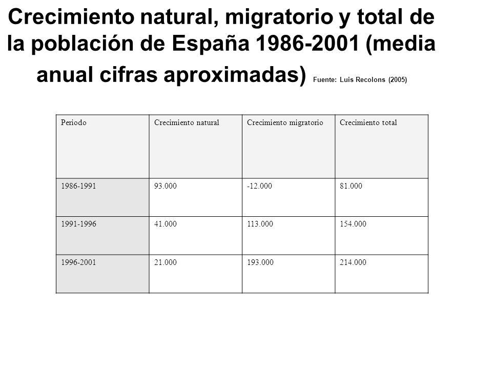 Crecimiento natural, migratorio y total de la población de España 1986-2001 (media anual cifras aproximadas) Fuente: Luis Recolons (2005) PeriodoCreci