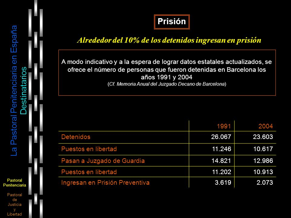 Pastoral Penitenciaria Pastoral de Justicia y Libertad La Pastoral Penitenciaria en España Destinatarios Prisión A modo indicativo y a la espera de lo