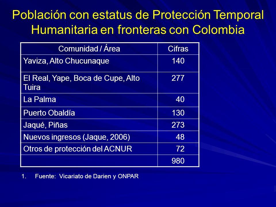 Población con estatus de Protección Temporal Humanitaria en fronteras con Colombia Comunidad / ÁreaCifras Yaviza, Alto Chucunaque140 El Real, Yape, Bo