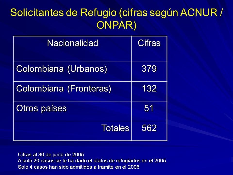 Solicitantes de Refugio (cifras según ACNUR / ONPAR) NacionalidadCifras Colombiana (Urbanos) 379 Colombiana (Fronteras) 132 Otros países 51 Totales562