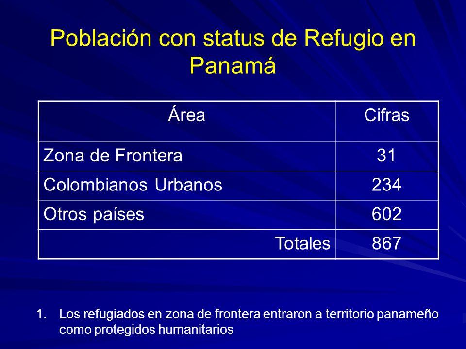 Población con status de Refugio en Panamá ÁreaCifras Zona de Frontera31 Colombianos Urbanos234 Otros países602 Totales867 1.Los refugiados en zona de