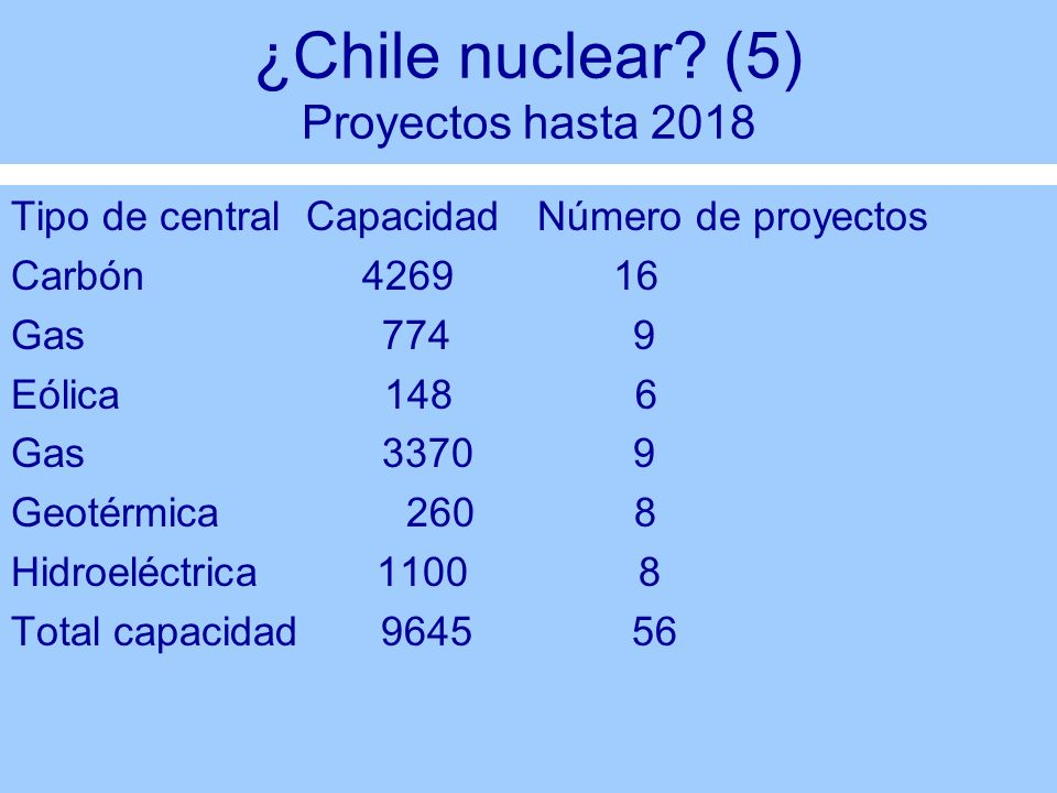 ¿Chile nuclear? (5) Proyectos hasta 2018 Tipo de central Capacidad Número de proyectos Carbón 4269 16 Gas 774 9 Eólica 148 6 Gas 3370 9 Geotérmica 260
