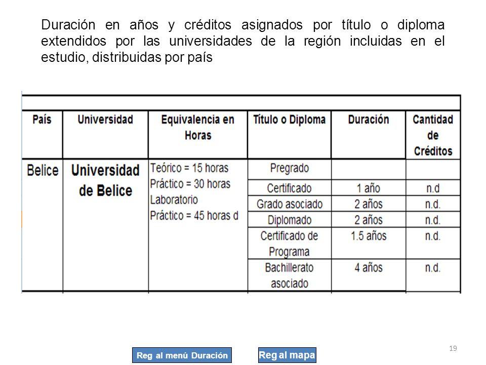 19 Duración en años y créditos asignados por título o diploma extendidos por las universidades de la región incluidas en el estudio, distribuidas por