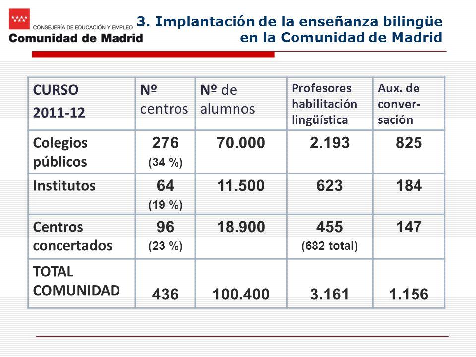 3. Implantación de la enseñanza bilingüe en la Comunidad de Madrid CURSO 2011-12 Nº centros Nº de alumnos Profesores habilitación lingüística Aux. de