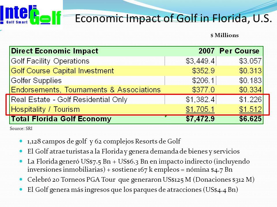 Economic Impact of Golf in Florida, U.S. $ Millions Source: SRI 1,128 campos de golf y 62 complejos Resorts de Golf El Golf atrae turistas a la Florid