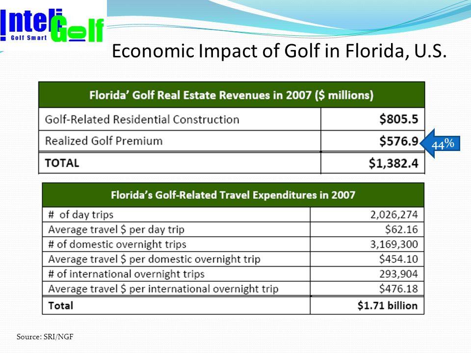 Economic Impact of Golf in Florida, U.S. Source: SRI/NGF 44%