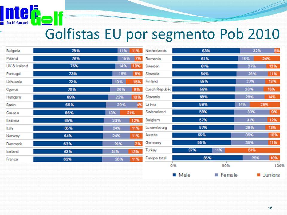 Golfistas EU por segmento Pob 2010 16